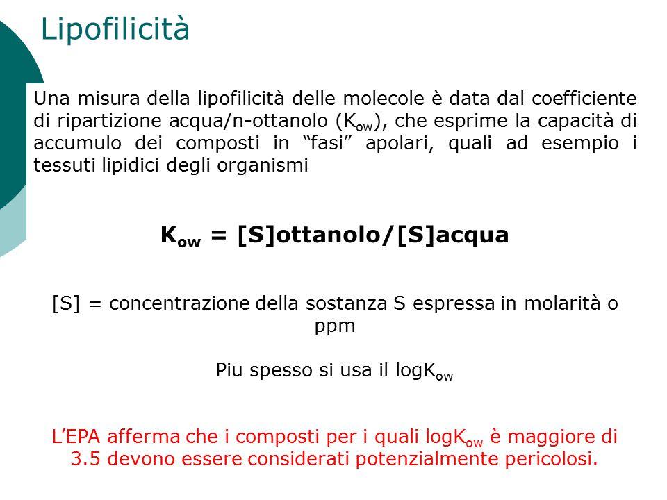 Lipofilicità Kow = [S]ottanolo/[S]acqua